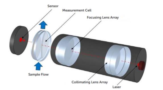 laser contador de partículas